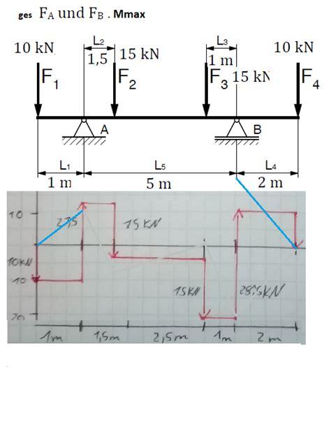 biegemoment aus querkraftverlauf berechnen