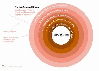 Change Theory Emotion Medium Centered Mind Matter