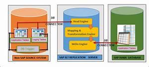 Slt  Sap Landscape Transformation Replication Server  In
