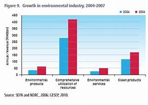 China's Green Economy Faces Significant Challenges, Report ...