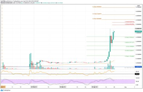 Dogecoin Price Analysis - DOGE Continues To Surprise ...