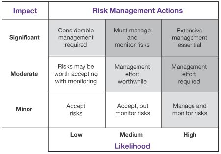 rescinded  integrated risk management