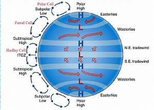 Three Cell Atmospheric Circulation Model  From Aguado And