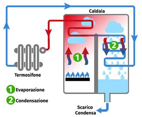 Caldaia a Condensazione a Gas: Funzionamento e Prezzi