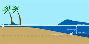 Hydraulic Design Manual  Stillwater Levels