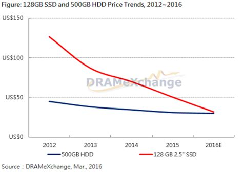 Ssd Prices Plummet Again, Close In On Hdds  Pcworld. Masters In Sports Nutrition Bryan Lgh West. Education Administration Programs. Electric Underfloor Heating Running Costs. How Can A Small Business Accept Credit Cards. Credit Card Applications On Line. Traditional Ira Contributions. Assisted Living Facilities In Charleston Sc. The 3 Credit Reporting Agencies
