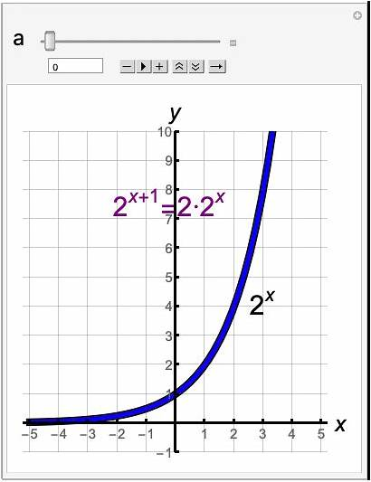 Functions Transformations Horizontal Exponential Stretch Vertical Translation