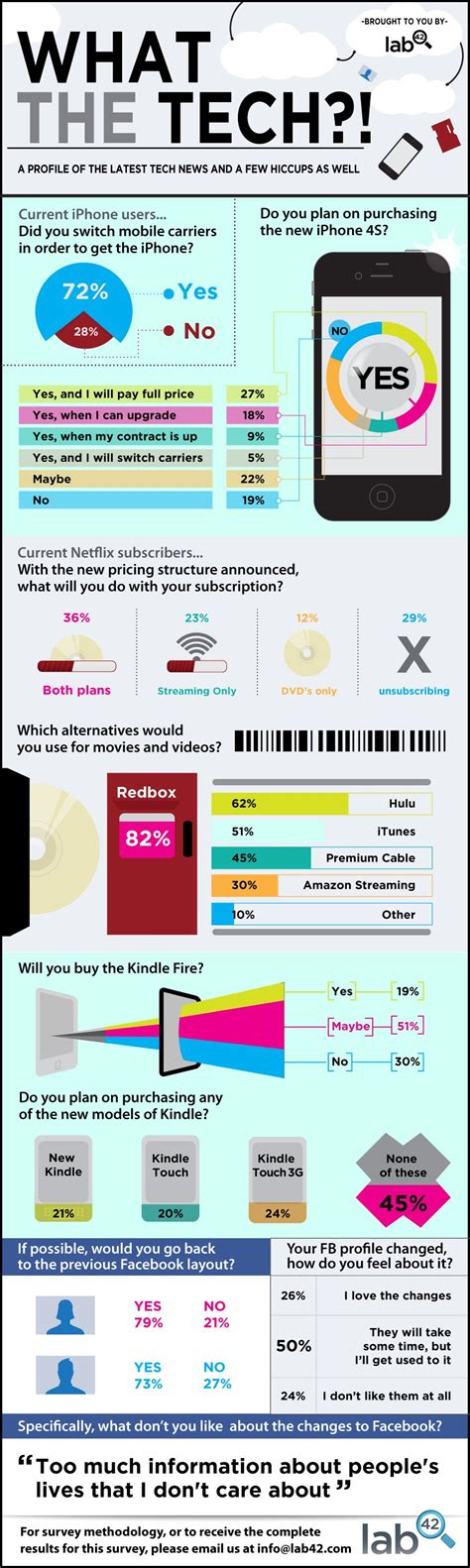 The Latest Technology News [Infographic] - ChurchMag