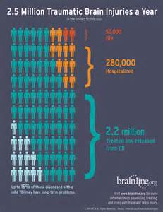 Infographic: New Annual Traumatic Brain Injury Numbers TBI