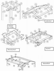 Asce 7 Wall And Roof Zones Explained