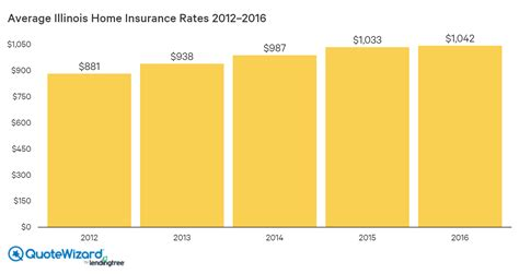 home insurance rates  illinois quotewizard