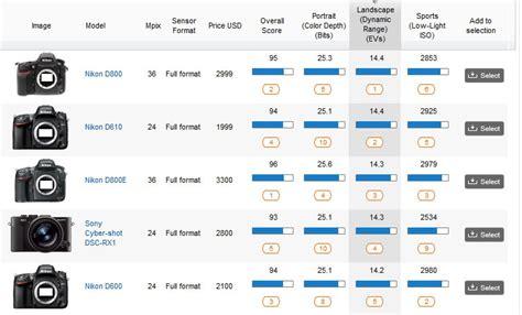 nikon d610 dynamic range nikon d610 one of the best sensor measured dxomark
