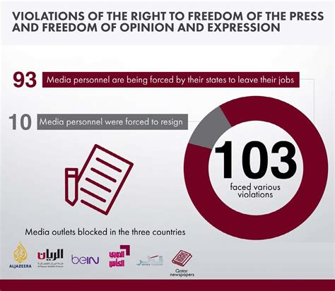 the state of siege human rights violations as a result of the siege on the