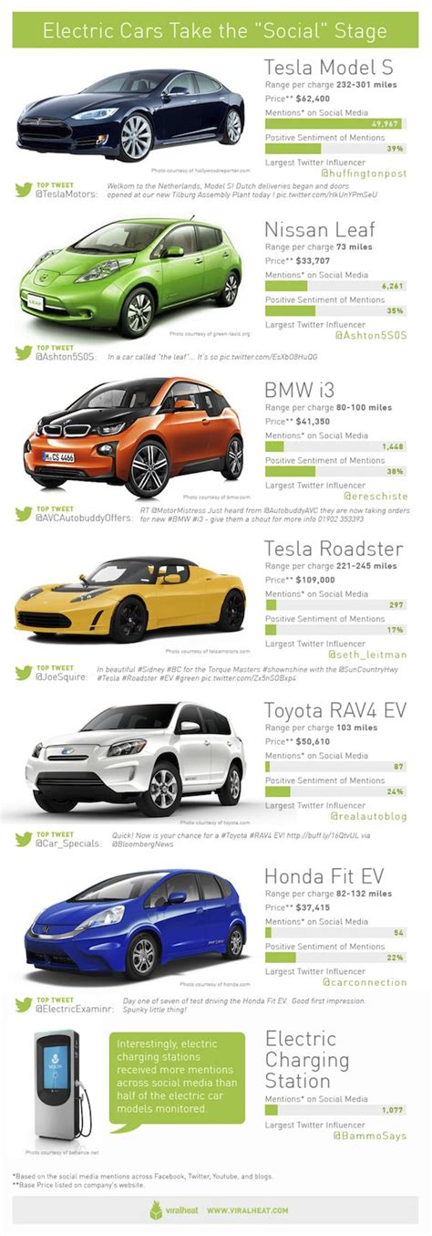 Electric Car Brands by Most Social Electric Car Brands Infographics