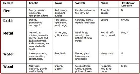 Feng Shui For Home With Directions-google Search
