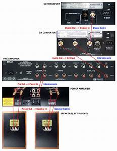 Hifi Help Guide For Beginners And Starters