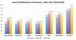 Llano Gpu Performance Vs Ddr3 Speed The Amd A8 3850