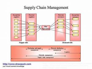 Supply Chain Management Business Diagram