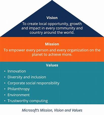 Vision Statement Mission Values Microsoft Example Definition