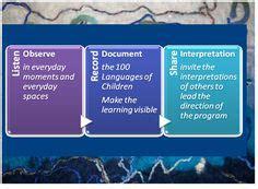 eylf qklg images childhood education early
