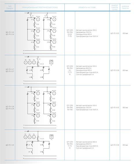 Панели распределительных щитов ЩО99