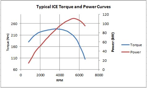 Electric Car Engine Efficiency by Hybrid Electric Vehicles Are More Efficient Geotab