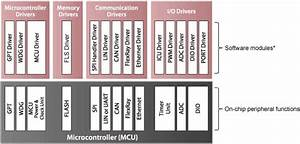 Microcontroller Abstraction Layer  Mcal