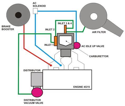 quien podria por favor decirme donde consigo el diagrama orden las mangueras de aire