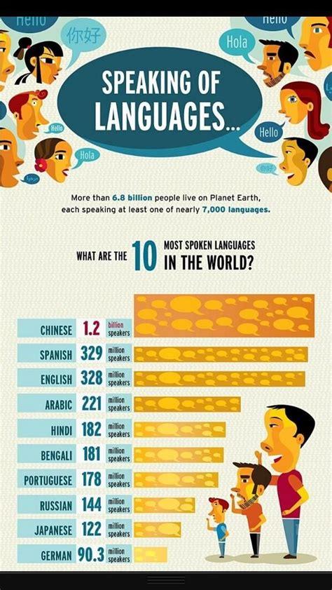Kādas valodas mācīties vislietderīgāk? Valodu tops   Klass.lv