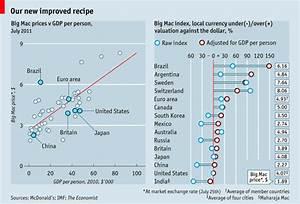 A Big Mac index nem a hamburgerről szól! (Big Mac index ...