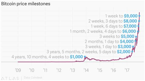 The digital asset was last trading near $53,000 as of 03:00 a.m. The bitcoin price (BTC) is nearing $10,000 as it rapidly breaks through symbolic barriers — Quartz