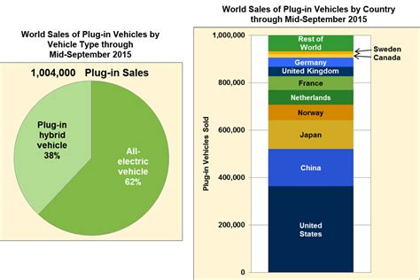 September 28, 2015 Over One-million In Plug-in