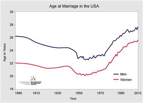 census bureau statistics mpidr marriage and expectancy