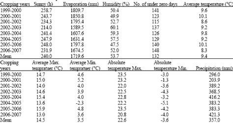Fertilizer Density Chart