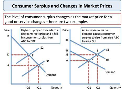 Diagram Consumer by Explaining Consumer Surplus Economics Tutor2u