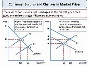Explaining Consumer Surplus