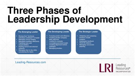 phases  leadership development