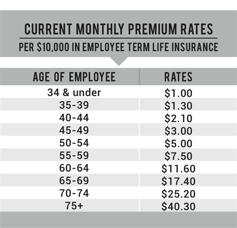 It is a great combination of relatively inexpensive life insurance protection with a completely guaranteed return of premium feature. Group Employee Term Life & Accidental Death and Dismemberment (AD&D) Coverage - The AIA Trust ...