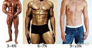 Your Guide To Body Fat Percentage