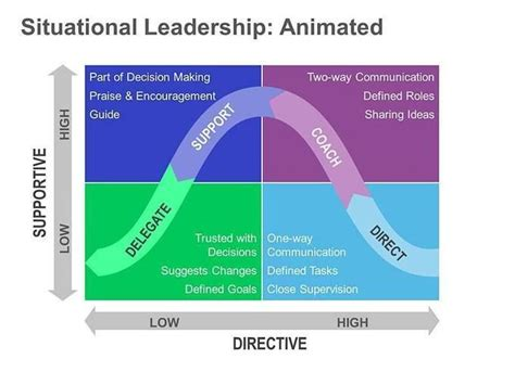 situational leadership  pros  cons leadership