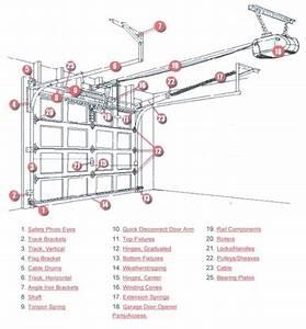 Diagram Of Garage Door Parts