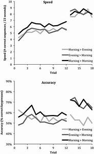 Learning Curves For Speed And Accuracy Across The Three