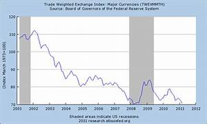 Value Of The Euro Over Time Writersgroup491 Web Fc2 Com