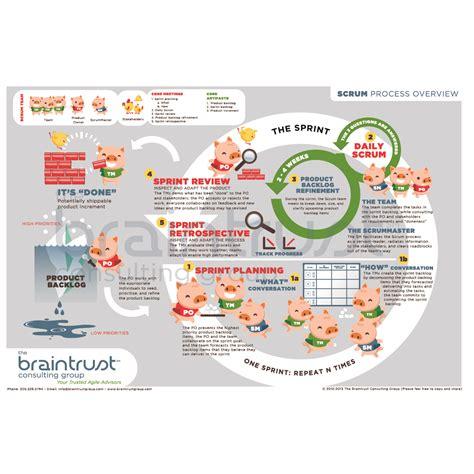 scrum process poster     braintrust