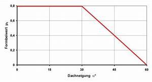 Flachdach Neigung Berechnen : dachlast berechnen ~ Themetempest.com Abrechnung