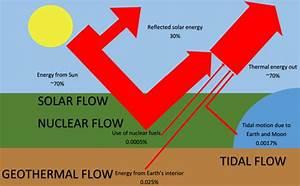 Earth U0026 39 S Energy Flow