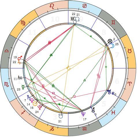 scorpio  yearly horoscope astrologycomau