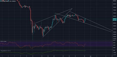 Its market debut will also shine a spotlight on one of today's most divisive investment topics. Bitcoin / USD for COINBASE:BTCUSD by hamishd43 — TradingView