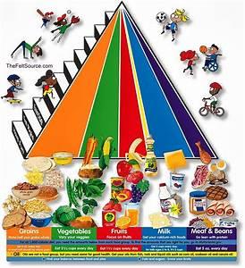 Swiss Mistress  Food Pyramids