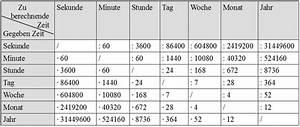 Uploadzeit Berechnen : de tag tabelle der umwandlung ~ Themetempest.com Abrechnung